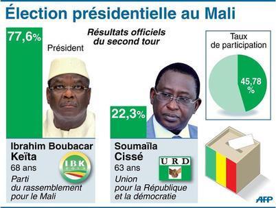 Résultats des candidats lors du 2e tour de l'élection présidentielle au Mali