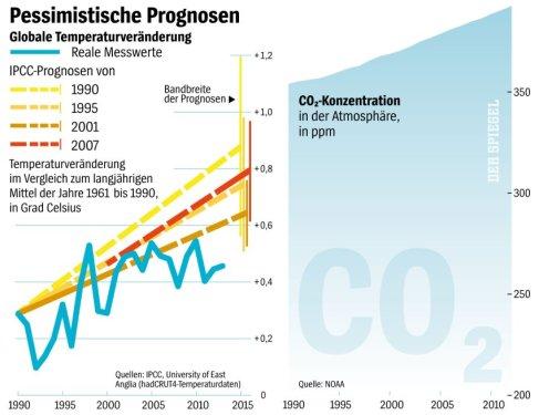 IPCC Le rechauffement climatique