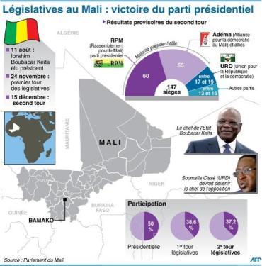 Infographie présentant les résultats du 2e tour des élections législatives au Mali