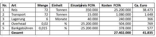 Tabelle zum Projet d'appui...