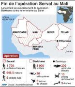 Fin de l'opération Serval au Mali