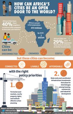 Weltbank Infografik 09.02.2017
